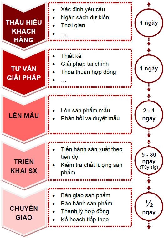 qui_trinh_ban_hang